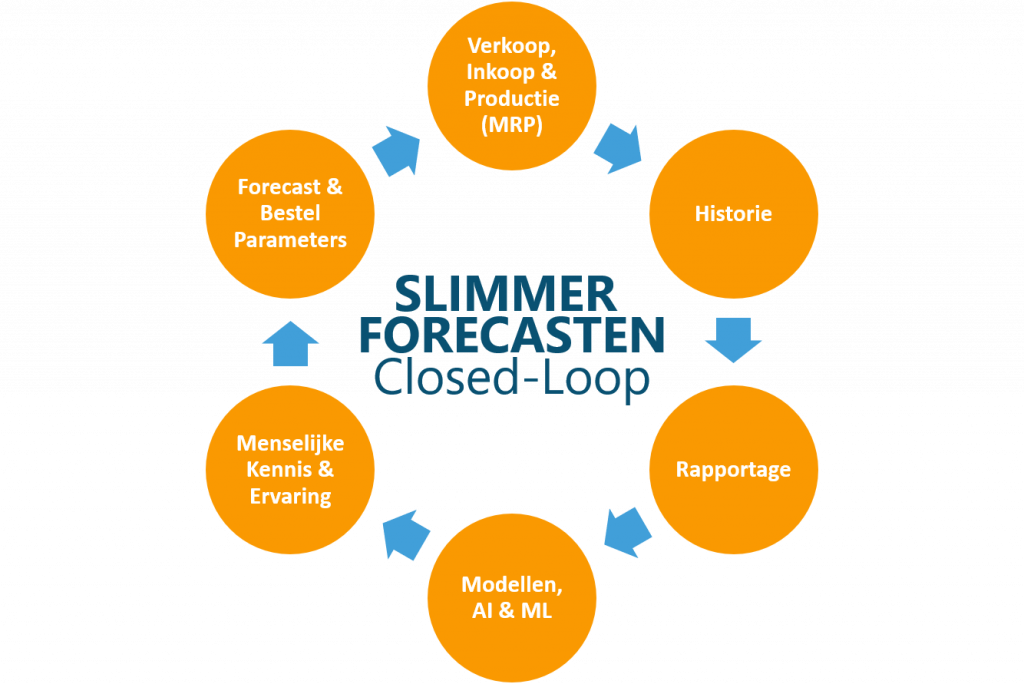 closed-loop forecasting