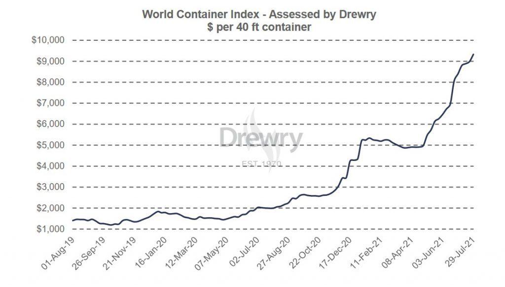 Drewry Container Index