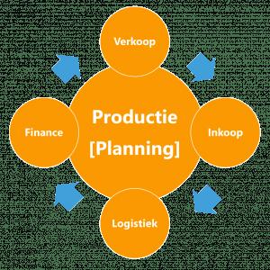 Productie Planning Loop